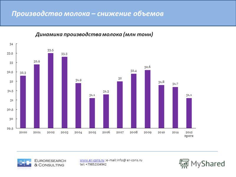 Производство молока – снижение объемов www.er-cons.ruwww.er-cons.ru ; e-mail: info@ er-cons.ru tel: +79852334942 Динамика производства молока (млн тонн)