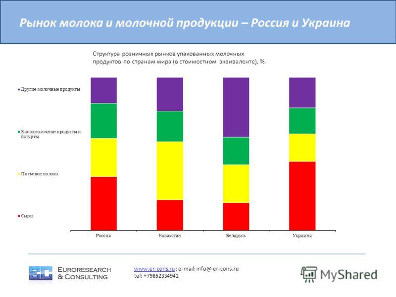 Рынок молока и молочной продукции – Россия и Украина www.er-cons.ruwww.er-cons.ru ; e-mail: info@ er-cons.ru tel: +79852334942 Структура розничных рынков упакованных молочных продуктов по странам мира (в стоимостном эквиваленте), %.