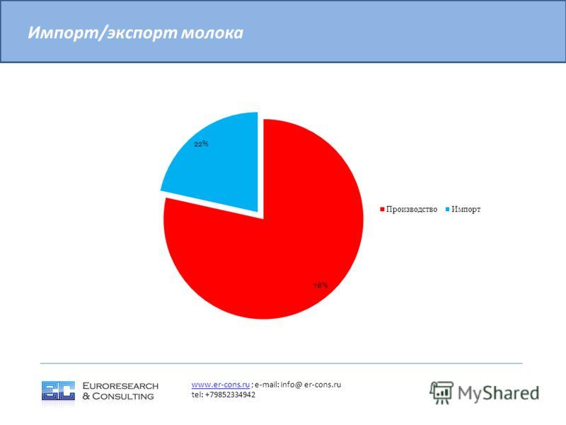 Импорт/экспорт молока www.er-cons.ruwww.er-cons.ru ; e-mail: info@ er-cons.ru tel: +79852334942