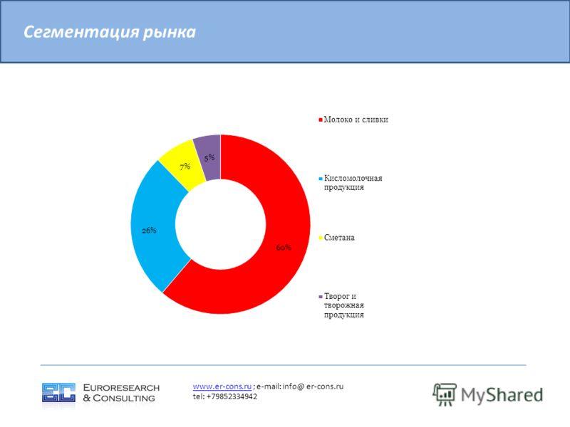 Сегментация рынка www.er-cons.ruwww.er-cons.ru ; e-mail: info@ er-cons.ru tel: +79852334942