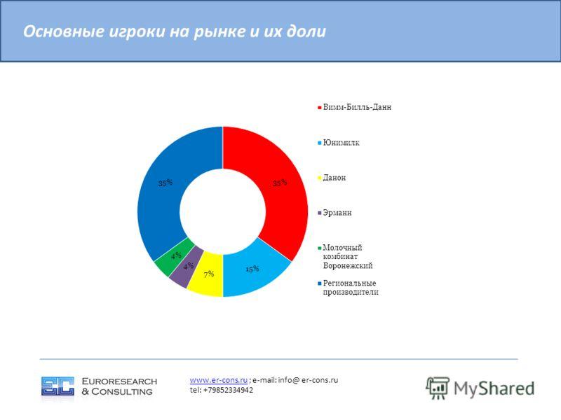 Основные игроки на рынке и их доли www.er-cons.ruwww.er-cons.ru ; e-mail: info@ er-cons.ru tel: +79852334942