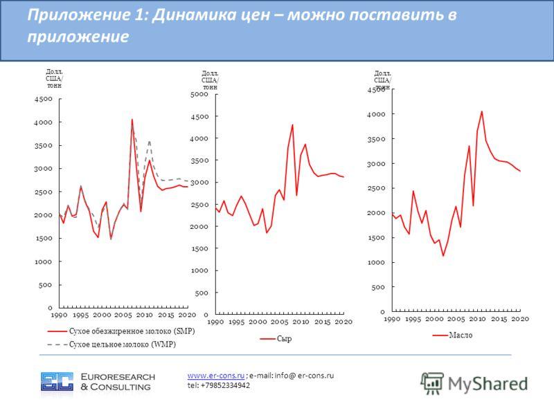 Приложение 1: Динамика цен – можно поставить в приложение www.er-cons.ruwww.er-cons.ru ; e-mail: info@ er-cons.ru tel: +79852334942