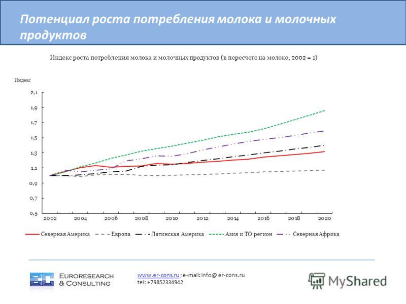 Потенциал роста потребления молока и молочных продуктов www.er-cons.ruwww.er-cons.ru ; e-mail: info@ er-cons.ru tel: +79852334942
