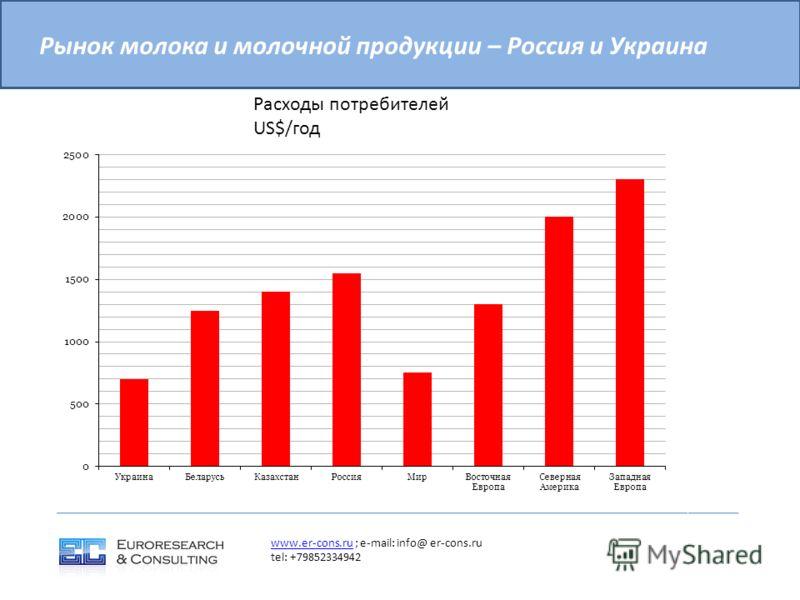 Рынок молока и молочной продукции – Россия и Украина www.er-cons.ruwww.er-cons.ru ; e-mail: info@ er-cons.ru tel: +79852334942 Расходы потребителей US$/год