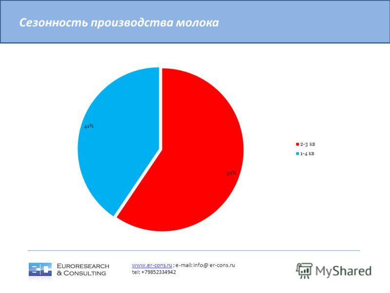 Сезонность производства молока www.er-cons.ruwww.er-cons.ru ; e-mail: info@ er-cons.ru tel: +79852334942