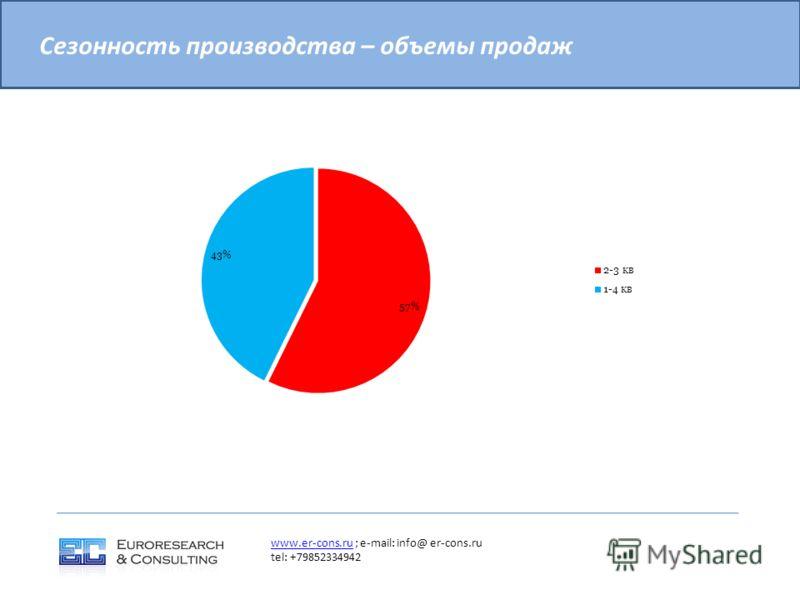 Сезонность производства – объемы продаж www.er-cons.ruwww.er-cons.ru ; e-mail: info@ er-cons.ru tel: +79852334942