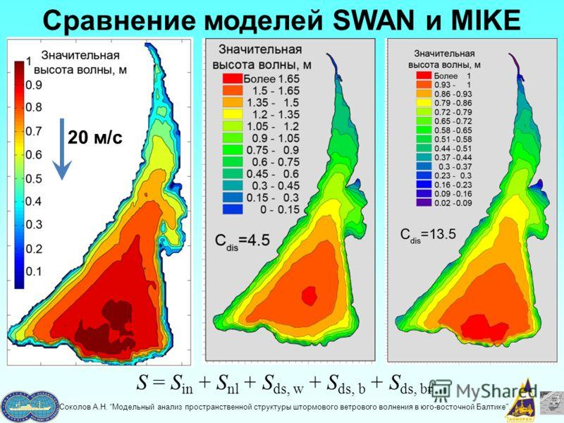 Сравнение моделей SWAN и MIKE S = S in + S nl + S ds, w + S ds, b + S ds, br Соколов А.Н. Модельный анализ пространственной структуры штормового ветрового волнения в юго-восточной Балтике. 20 м/с