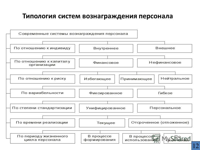 Типология систем вознаграждения персонала 12