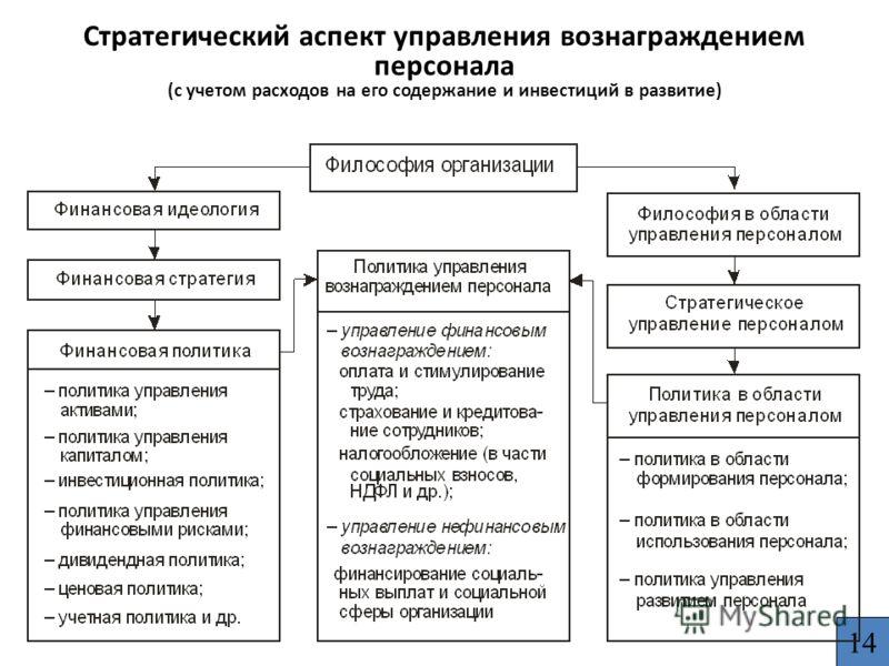 Стратегический аспект управления вознаграждением персонала (с учетом расходов на его содержание и инвестиций в развитие) 14