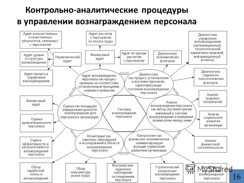Контрольно-аналитические процедуры в управлении вознаграждением персонала 16