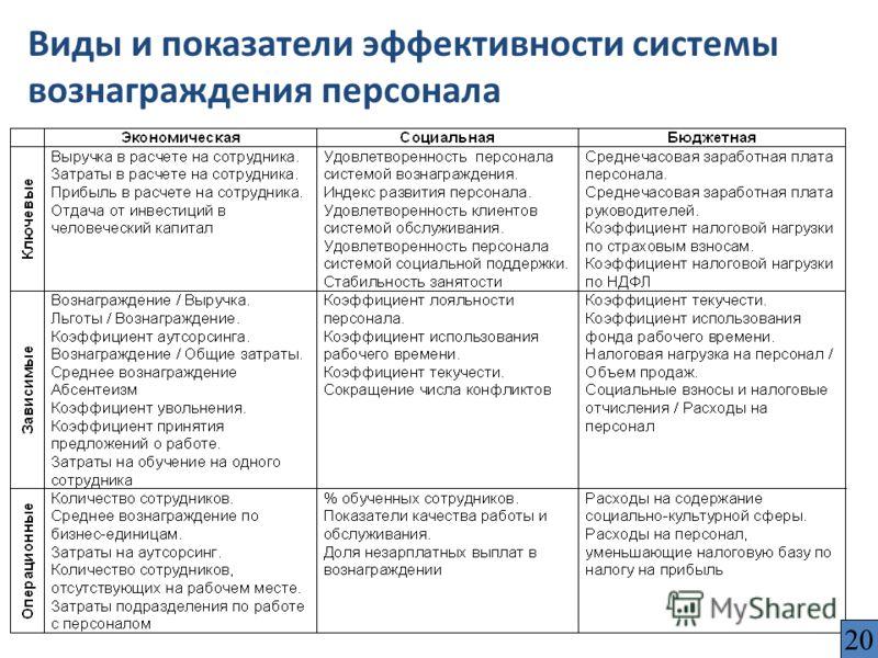 Виды и показатели эффективности системы вознаграждения персонала 20