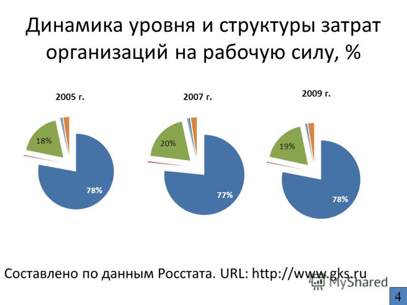 Динамика уровня и структуры затрат организаций на рабочую силу, % Составлено по данным Росстата. URL: http://www.gks.ru 4