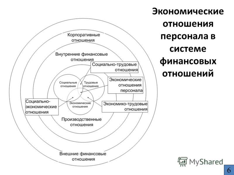 Экономические отношения персонала в системе финансовых отношений 6