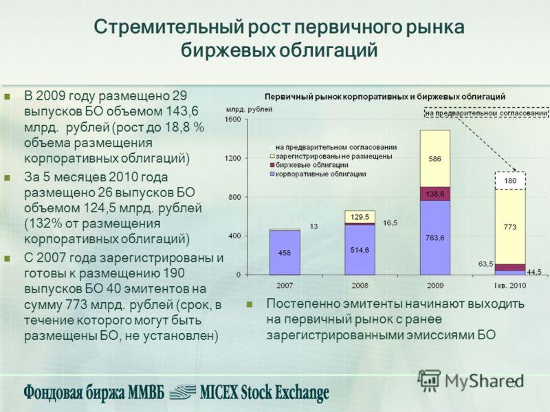7 Стремительный рост первичного рынка биржевых облигаций В 2009 году размещено 29 выпусков БО объемом 143,6 млрд. рублей (рост до 18,8 % объема размещения корпоративных облигаций) За 5 месяцев 2010 года размещено 26 выпусков БО объемом 124,5 млрд. ру