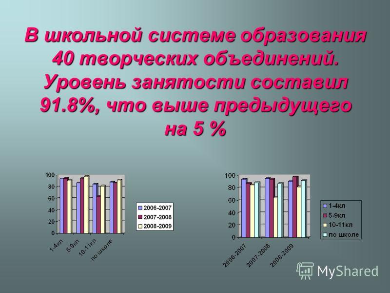 В школьной системе образования 40 творческих объединений. Уровень занятости составил 91.8%, что выше предыдущего на 5 %