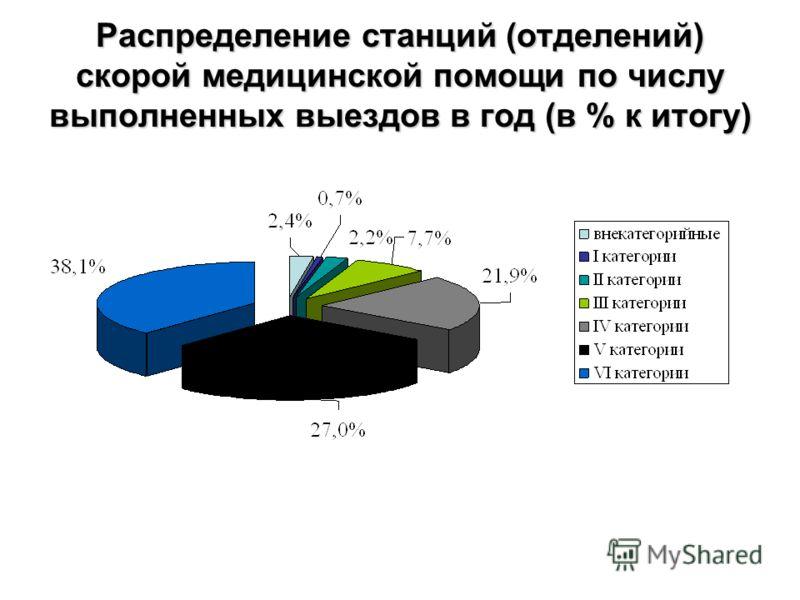 Распределение станций (отделений) скорой медицинской помощи по числу выполненных выездов в год (в % к итогу)