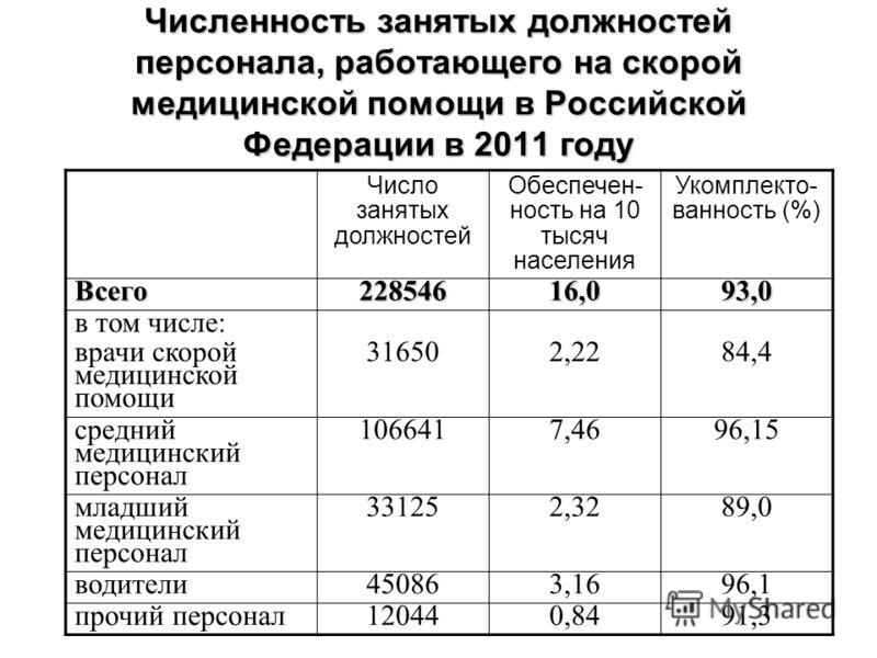 Численность занятых должностей персонала, работающего на скорой медицинской помощи в Российской Федерации в 2011 году Число занятых должностей Обеспечен- ность на 10 тысяч населения Укомплекто- ванность (%) Всего22854616,093,0 в том числе: врачи скор