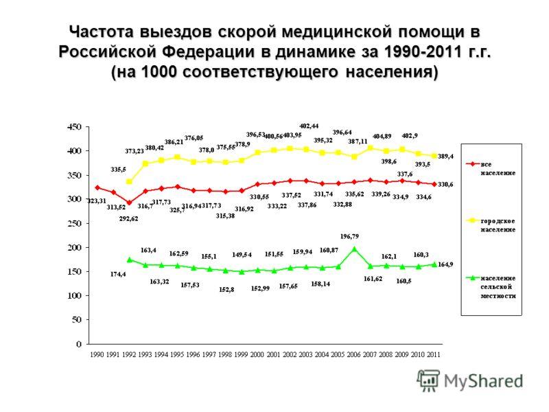 Частота выездов скорой медицинской помощи в Российской Федерации в динамике за 1990-2011 г.г. (на 1000 соответствующего населения)