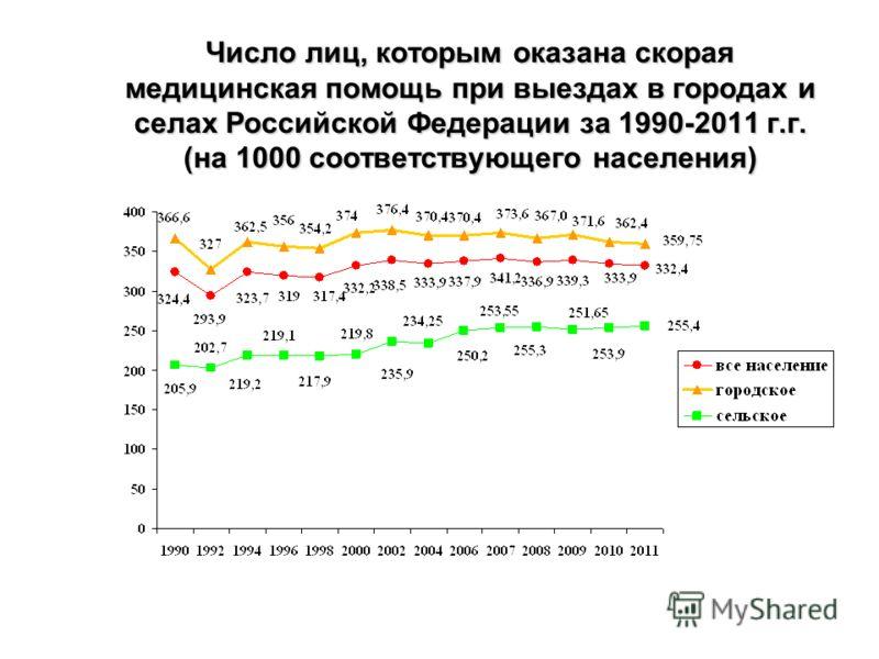 Число лиц, которым оказана скорая медицинская помощь при выездах в городах и селах Российской Федерации за 1990-2011 г.г. (на 1000 соответствующего населения)