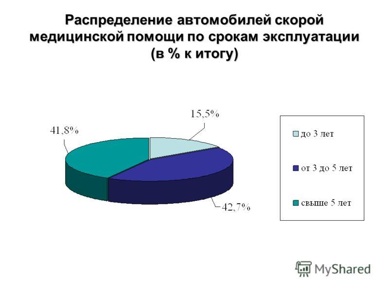 Распределение автомобилей скорой медицинской помощи по срокам эксплуатации (в % к итогу)
