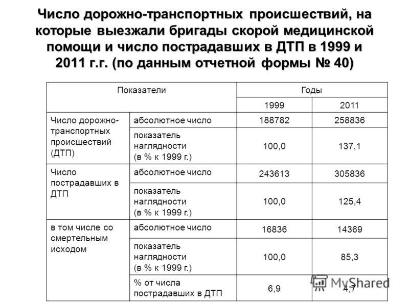 Число дорожно-транспортных происшествий, на которые выезжали бригады скорой медицинской помощи и число пострадавших в ДТП в 1999 и 2011 г.г. (по данным отчетной формы 40) ПоказателиГоды 19992011 Число дорожно- транспортных происшествий (ДТП) абсолютн