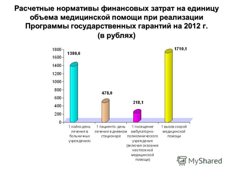 Расчетные нормативы финансовых затрат на единицу объема медицинской помощи при реализации Программы государственных гарантий на 2012 г. (в рублях )