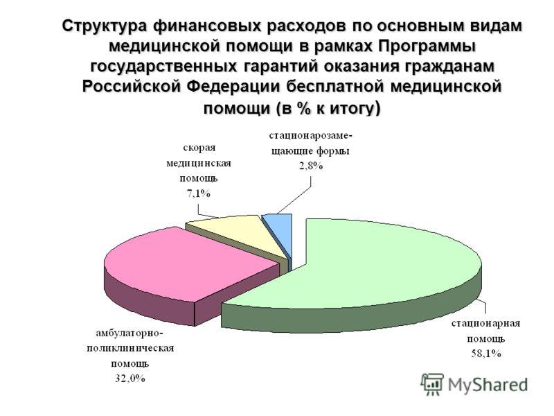 Структура финансовых расходов по основным видам медицинской помощи в рамках Программы государственных гарантий оказания гражданам Российской Федерации бесплатной медицинской помощи (в % к итогу )