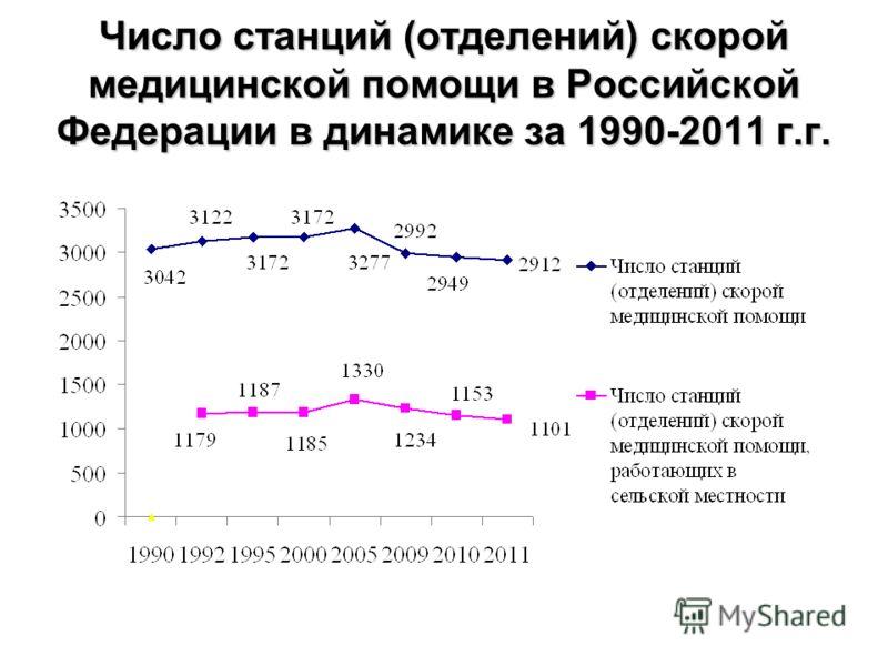 Число станций (отделений) скорой медицинской помощи в Российской Федерации в динамике за 1990-2011 г.г.