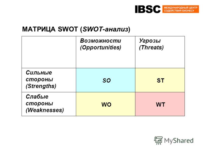 МАТРИЦА SWOT (SWOT-анализ) Сильные стороны (Strengths) Слабые стороны (Weaknesses) Возможности (Opportunities) SO WO Угрозы (Threats) ST WT