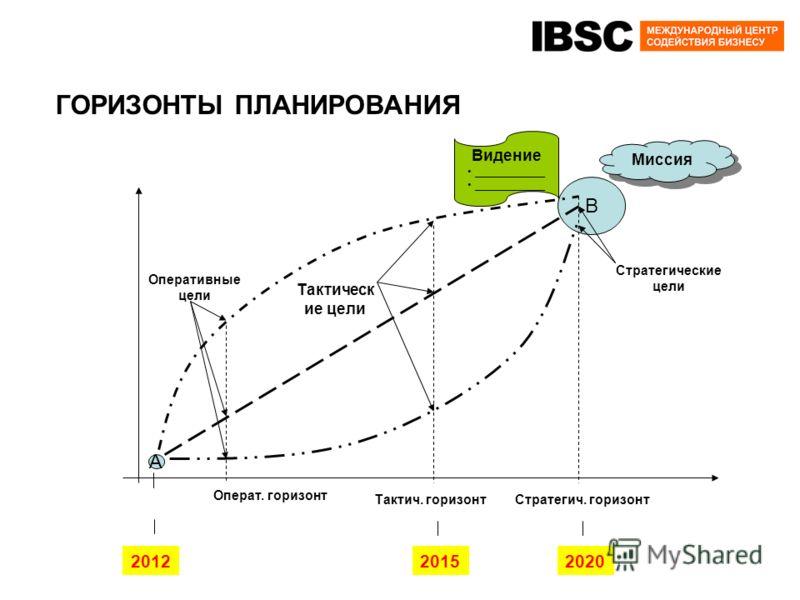 ГОРИЗОНТЫ ПЛАНИРОВАНИЯ В А Миссия Видение ____________ Стратегич. горизонтТактич. горизонт Операт. горизонт Оперативные цели Тактическ ие цели Стратегические цели 201220152020