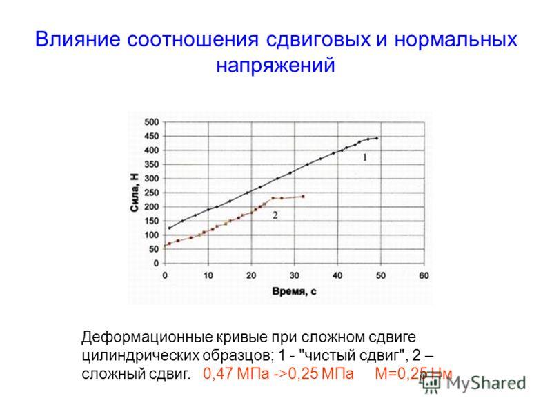 Влияние соотношения сдвиговых и нормальных напряжений Деформационные кривые при сложном сдвиге цилиндрических образцов; 1 - чистый сдвиг, 2 – сложный сдвиг. 0,47 МПа ->0,25 МПа М=0,25 Нм