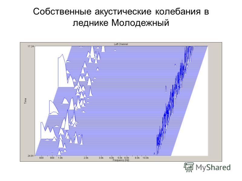 Собственные акустические колебания в леднике Молодежный