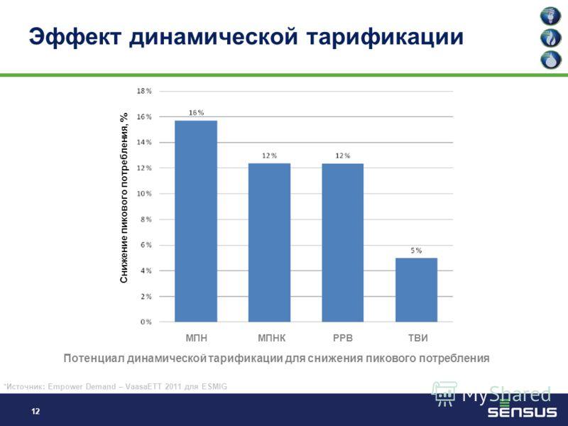 11 Динамическая тарификация Были исследованы 4 типа ценовой стимуляции: по времени использования (ТВИ); с учетом макс. пиковой нагрузки (МПН); с учетом макс. пиковой нагрузки с компенсацией (МПНК); тарификация в режиме реального времени (РРВ) Трехуро