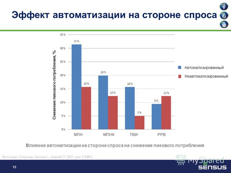 12 Эффект динамической тарификации *Источник: Empower Demand – VaasaETT 2011 для ESMIG Потенциал динамической тарификации для снижения пикового потребления МПН МПНК РРВ ТВИ Снижение пикового потребления, %