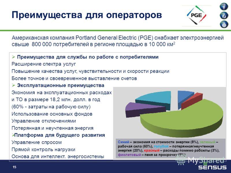 14 Эффект от большей информационной обеспеченности потребителя *Источник: Empower Demand – VaasaETT 2011 для ESMIG Экономия электроэнергии, % Канада Европа США Информационно-насыщенные счета Домашние информационные дисплеи