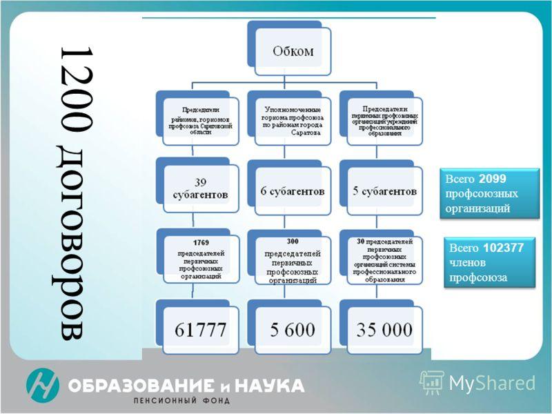 Всего 2099 профсоюзных организаций Всего 102377 членов профсоюза 1200 договоров