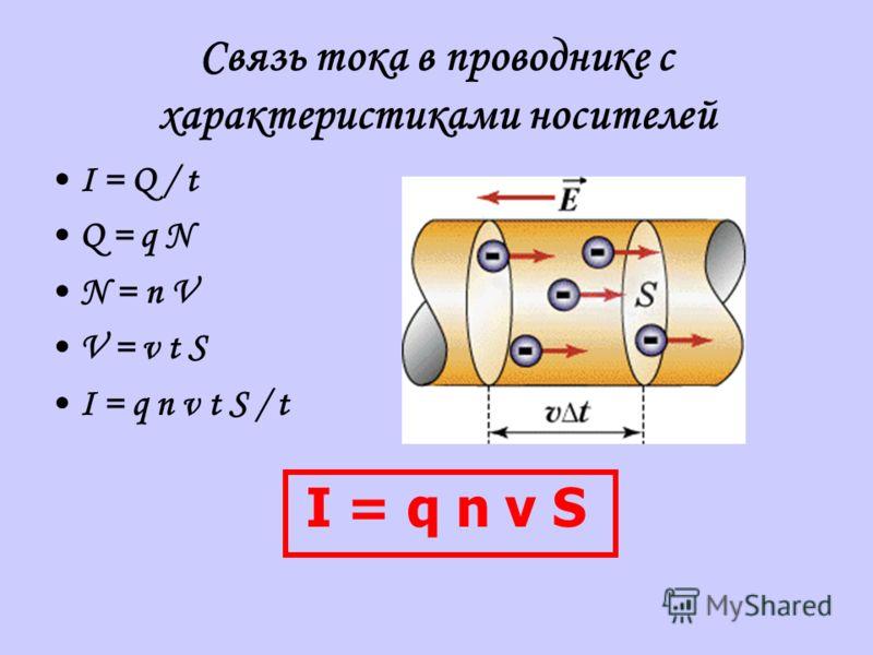 Связь тока в проводнике с характеристиками носителей I = Q / t Q = q N N = n V V = v t S I = q n v t S / t I = q n v S