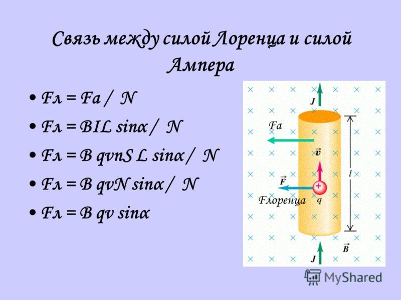 Связь между силой Лоренца и силой Ампера Fл = Fа / N Fл = BIL sinα / N Fл = B qvnS L sinα / N Fл = B qvN sinα / N Fл = B qv sinα FаFа Fлоренца