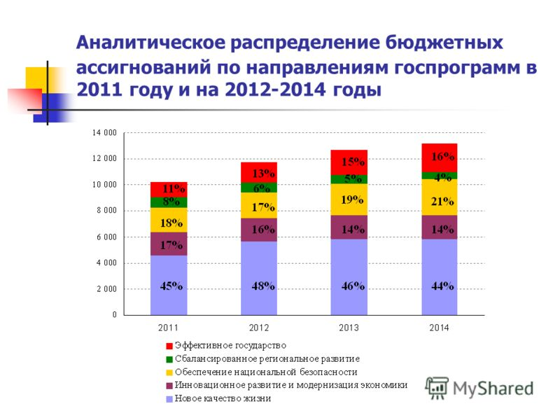 Аналитическое распределение бюджетных ассигнований по направлениям госпрограмм в 2011 году и на 2012-2014 годы