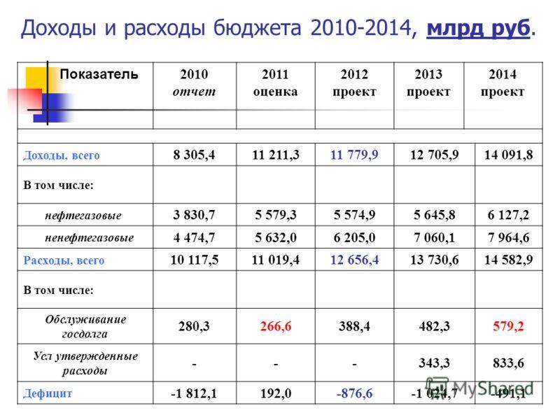 Показатель 2010 отчет 2011 оценка 2012 проект 2013 проект 2014 проект Доходы, всего 8 305,411 211,311 779,912 705,914 091,8 В том числе: нефтегазовые 3 830,75 579,35 574,95 645,86 127,2 ненефтегазовые 4 474,75 632,06 205,07 060,17 964,6 Расходы, всег