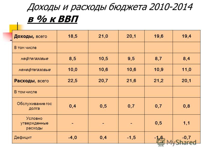 Доходы и расходы бюджета 2010-2014 в % к ВВП Доходы, всего 18,521,020,119,619,4 В том числе нефтегазовые 8,510,59,58,78,4 ненефтегазовые 10,010,6 10,911,0 Расходы, всего 22,520,721,621,220,1 В том числе Обслуживание гос долга 0,40,50,7 0,8 Условно ут