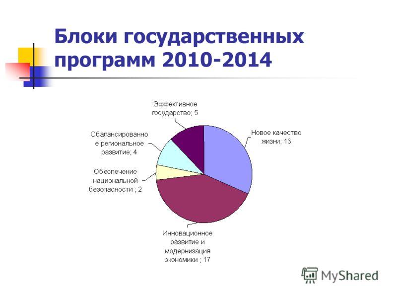 Блоки государственных программ 2010-2014