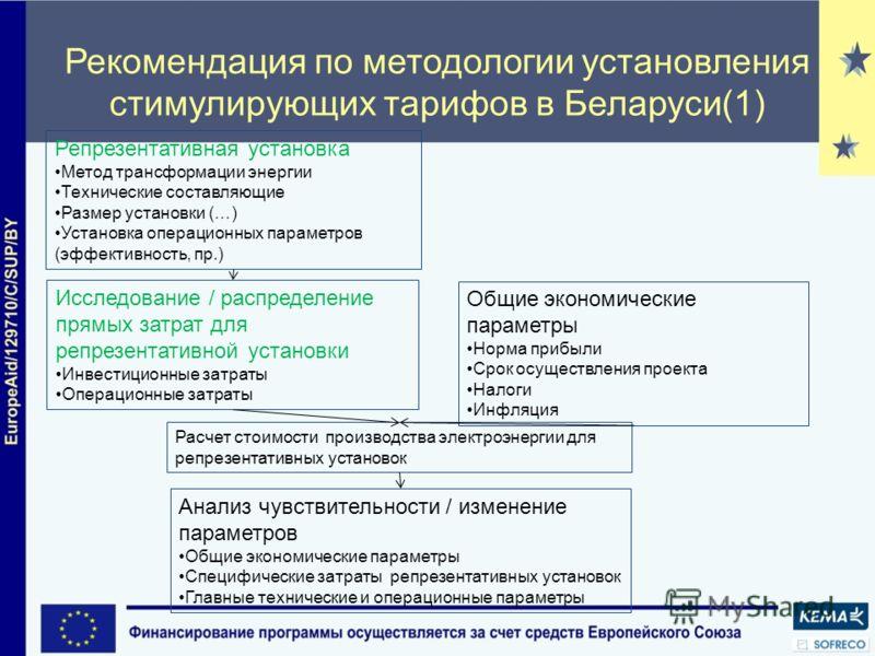 Рекомендация по методологии установления стимулирующих тарифов в Беларуси(1) Репрезентативная установка Метод трансформации энергии Технические составляющие Размер установки (…) Установка операционных параметров (эффективность, пр.) Исследование / ра