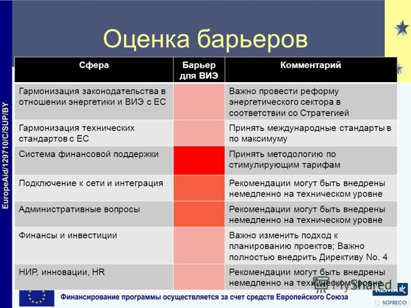Оценка барьеров СфераБарьер для ВИЭ Комментарий Гармонизация законодательства в отношении энергетики и ВИЭ с ЕС Важно провести реформу энергетического сектора в соответствии со Стратегией Гармонизация технических стандартов с ЕС Принять международные