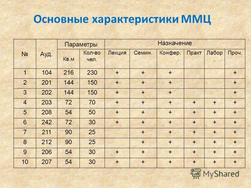 Основные характеристики ММЦ Ауд. Параметры Назначение Кв.м Кол-во чел. ЛекцияСемин.Конфер.ПрактЛабор. Проч. 1104216230++++ 2201144150++++ 3202144150++++ 42037270++++++ 52085450++++++ 62427230++++++ 72119025+++++ 82129025+++++ 92065430++++++ 102075430