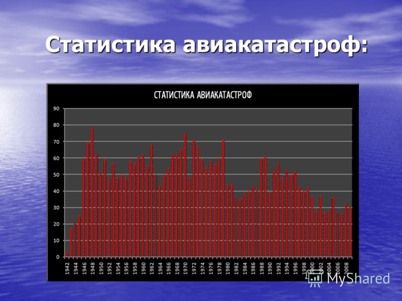 Статистика авиакатастроф: Статистика авиакатастроф: