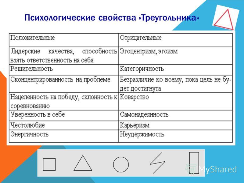 Психологические свойства «Треугольника»