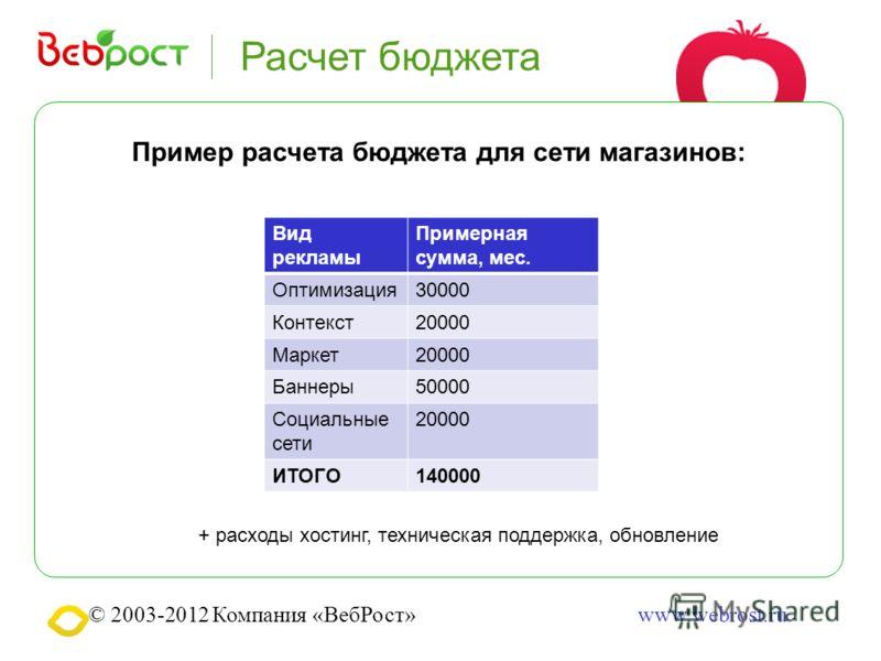© 2003-2012 Компания «ВебРост»www.webrost.ru Расчет бюджета Пример расчета бюджета для сети магазинов: + расходы хостинг, техническая поддержка, обновление Вид рекламы Примерная сумма, мес. Оптимизация30000 Контекст20000 Маркет20000 Баннеры50000 Соци