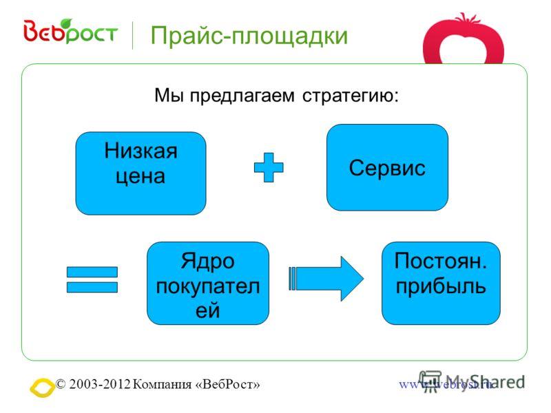 © 2003-2012 Компания «ВебРост»www.webrost.ru Прайс-площадки Мы предлагаем стратегию: Низкая цена Сервис Ядро покупател ей Постоян. прибыль