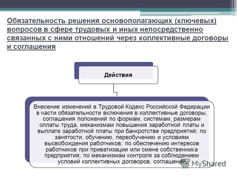 Обязательность решения основополагающих (ключевых) вопросов в сфере трудовых и иных непосредственно связанных с ними отношений через коллективные договоры и соглашения Действия Внесение изменений в Трудовой Кодекс Российской Федерации в части обязате